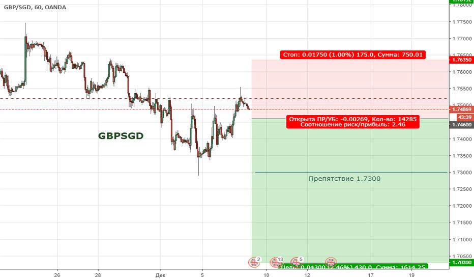 GBPSGD: GBPSGD. Цена продолжает находиться в медвежьей коррекции