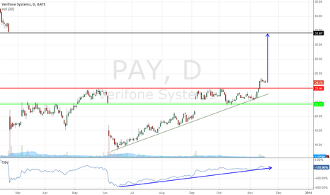 PAY: PAY - Buy Signal