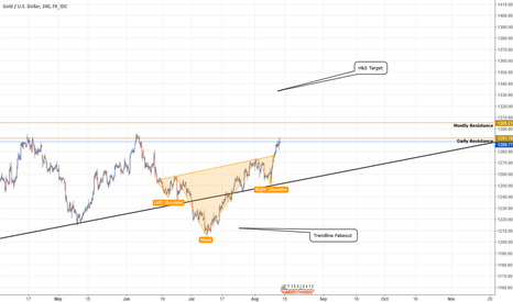 XAUUSD: Boiling Head and Shoulders in Gold