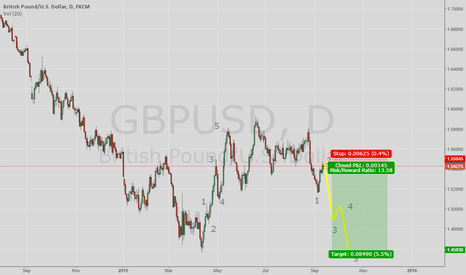 GBPUSD: Possible bearish beginning of wave 3