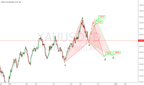 XAUUSD: good buying zone 1274-77