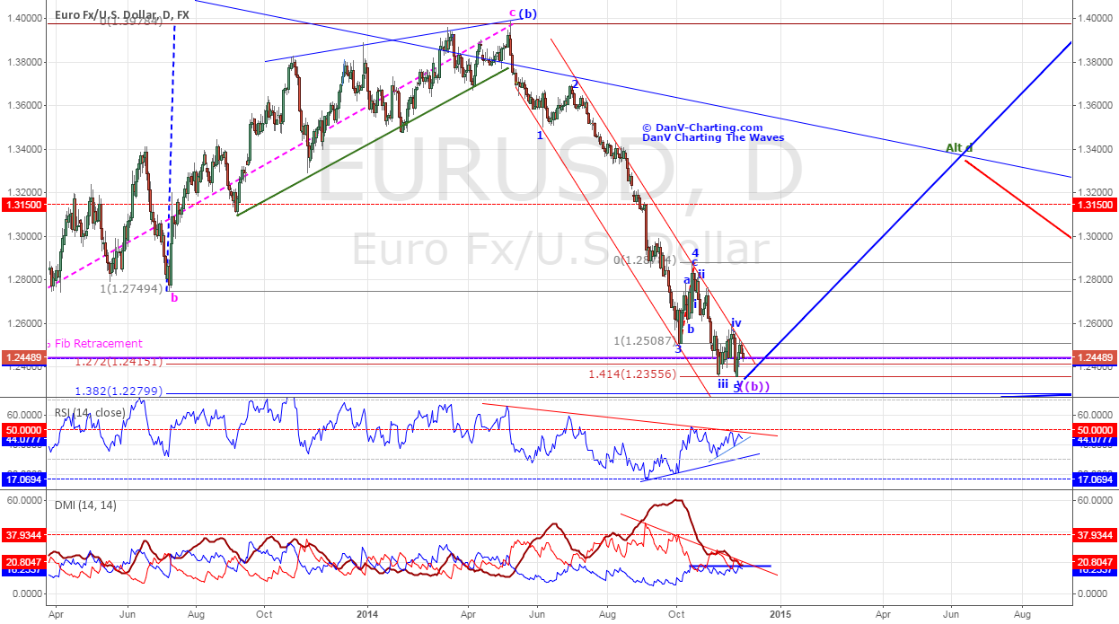 "EURUSD - Could it be the ""come back kid""? - Updated."