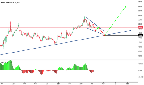 SWANENERGY: Next Possible Move ,  Correction Not over yet