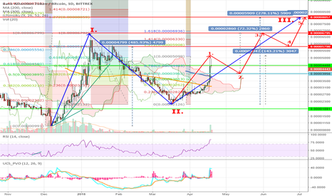 BATBTC: BATBTC 1D Bittrex – Wave Analysis