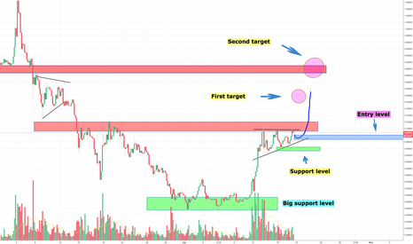 XRPUSD: Good setup for XRP Ripple, short term trade