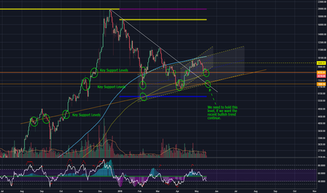 BTCUSD: Bears have WOKE from hibernation - BTCUSD going down?