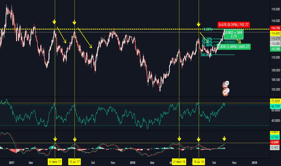 USDJPY: Início de bear market para o USD/JPY