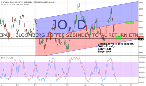 JO: Off the trend line @ 18.25