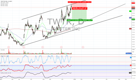 TWTR: TWTR bearish stochastics divergence, channel top