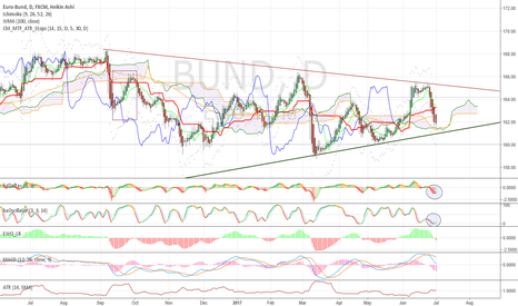 BUND: A pause in the triangle