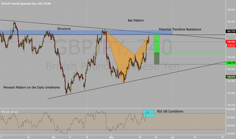 GBPJPY: Potential Short Opportunity GBPJPY
