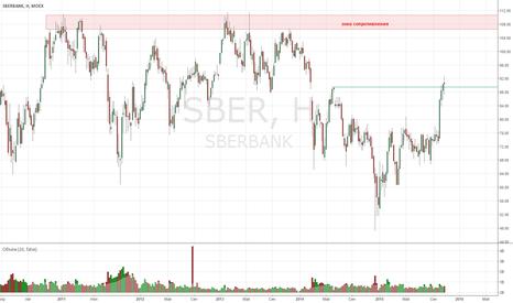 SBER: Сбербанк (1): ожидание роста до 105, а там посмотрим.