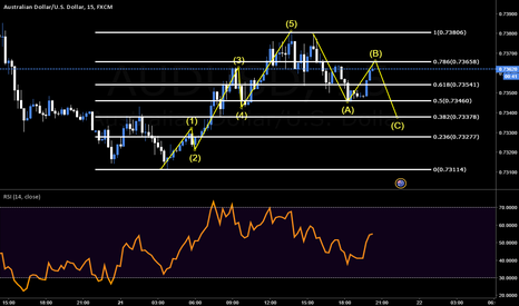 AUDUSD: #1 Pattern Strategy