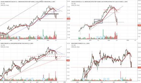 SUPV: Análisis del mercado Global y del Sector Bancario. Perspectiva.