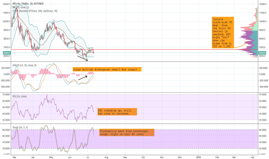 BTCUSD: it is time to go Long BTC