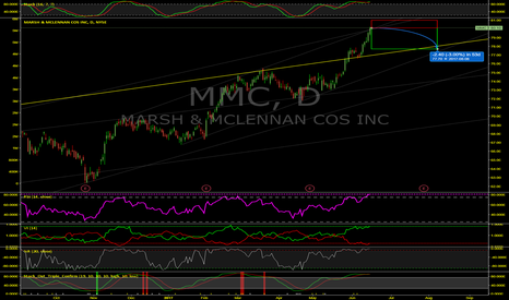 MMC: Marsh & McLennan (MMC) To Drop On Next Two Day Pullback