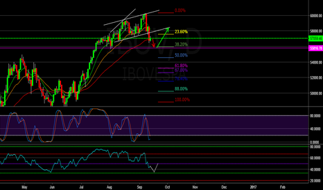 IBOV: IBOV Should Find support at 55816