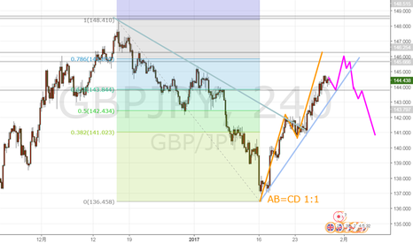 GBPJPY: ポンド円 もう一段上げてからの売場?