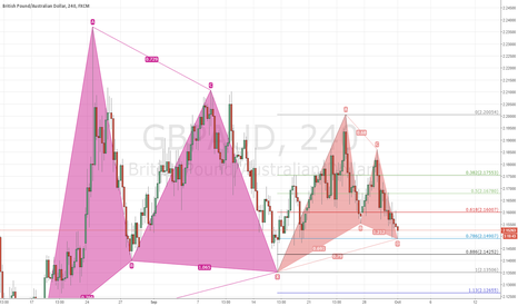 GBPAUD: GBPAUD gartley