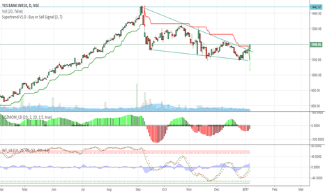 YESBANK: NSE:YESBANK Long