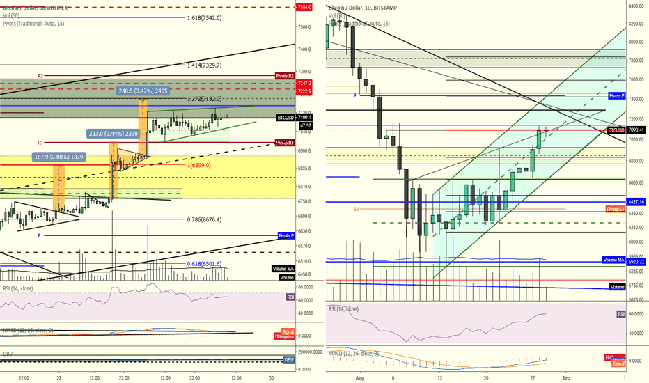 BTCUSD: Bitcoin showing continued buying pressure, but is it enough?