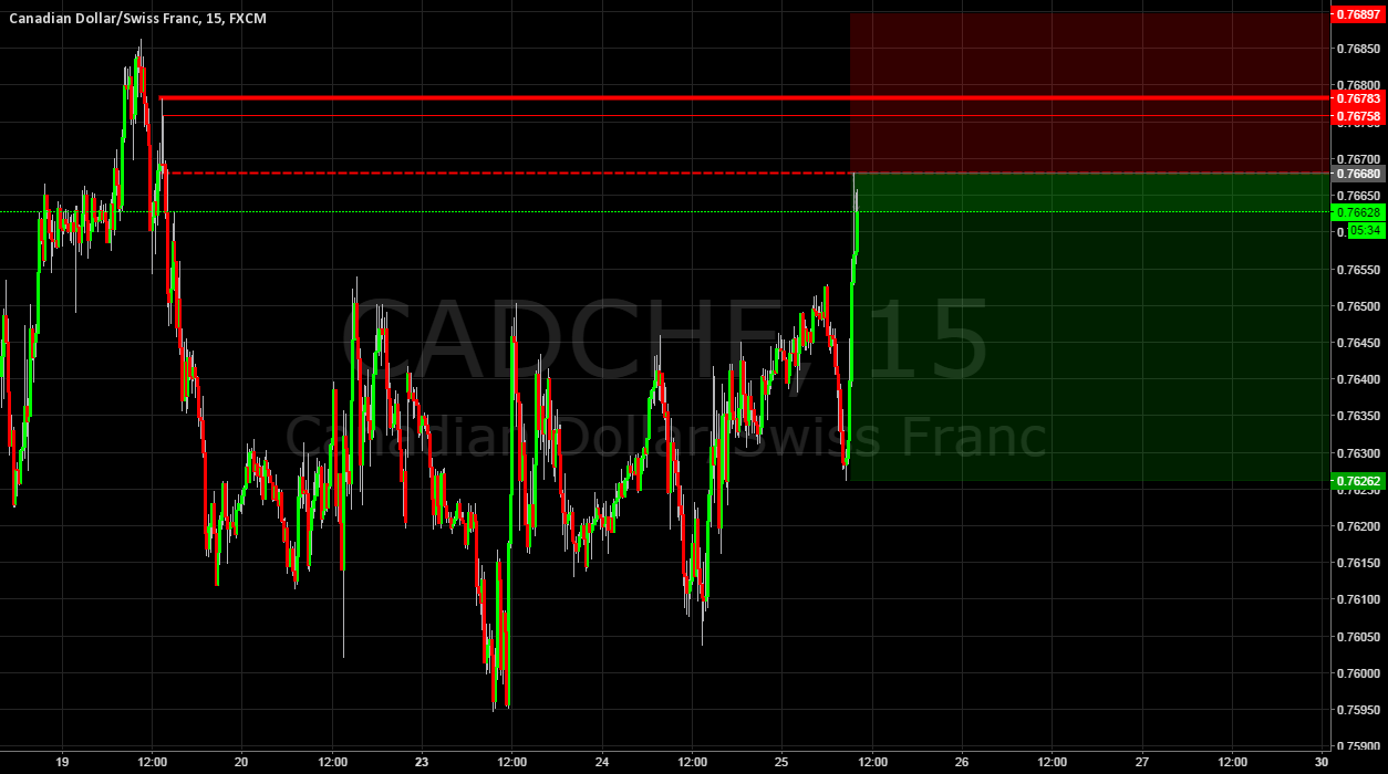 CADCHF Supply