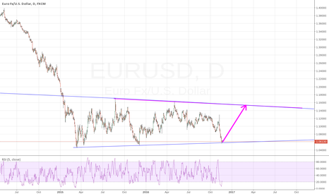 EURUSD: Year-day-by-day trend. UP