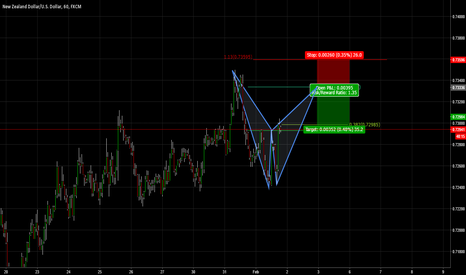 NZDUSD: Bearish Bat Pattern NZDUSD 1hr Chart