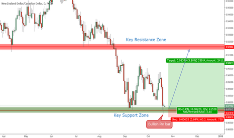 NZDCAD: NZDCAD (Daily) Price Action Analysis