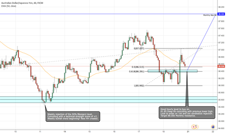AUDJPY: AUD/JPY potential long idea.