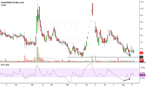 LYCOS: lycos looks bullish in short term