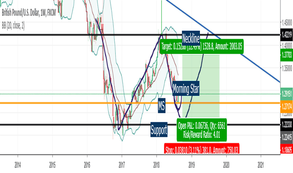 GBPUSD: GBp/USD Possible Double Bottom ?