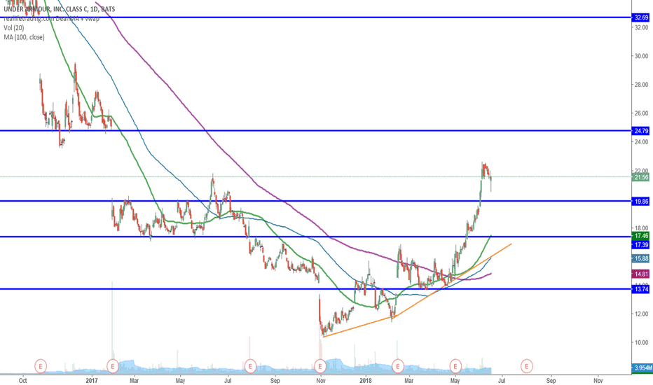 UA: UA Support and Resistance Levels