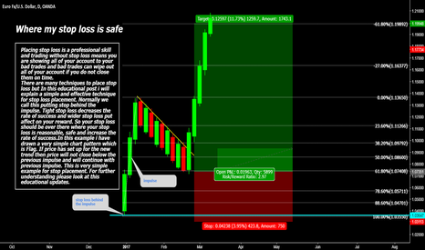 EURUSD: Reasonable, safe and effective stop loss placement for Waves