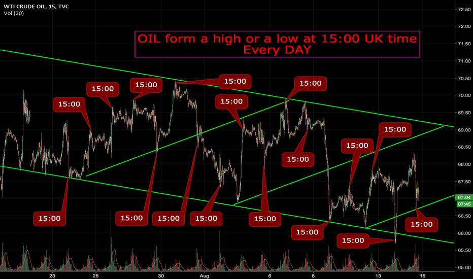 USOIL: CRAZY Time Pattern on OIL? Is this real?