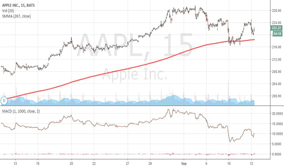 AAPL: Apple bulls looks unstoppable...