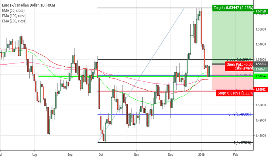 EURCAD: Going long on EurCad confluence of 50% fib and moving averages