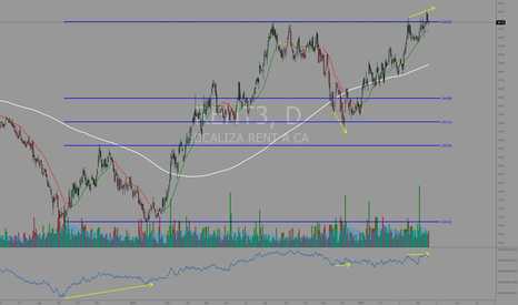 RENT3: #RENT3 Falso rompimento ou pullback?!