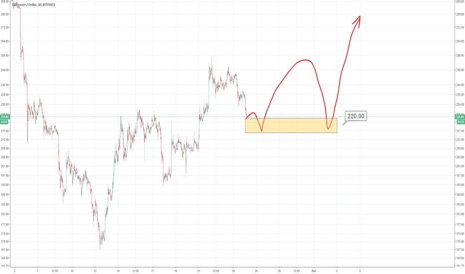ETHUSD: ETH - USD последние продажи