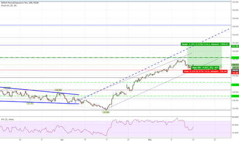 GBPJPY: GJ Long based on Channel continuation