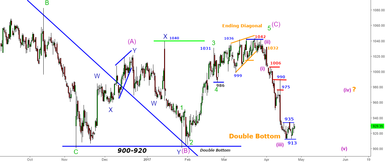 Infosys- Started 920 -Ended 920 -Extended Wave 3-Expected Wave 4