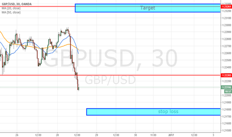 GBPUSD: long short time with short SL on hope end year profit taken