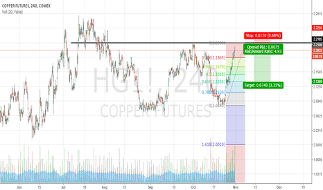 HG1!: Short Copper