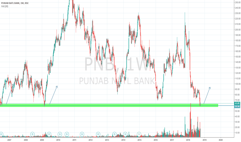 PNB: pnb weekly time frame bullish