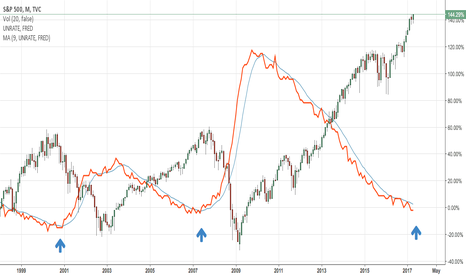 SPX: The unemployment rate shows the end of stock rally?