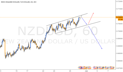 NZDUSD: Watch Breakout, Trend almost finished