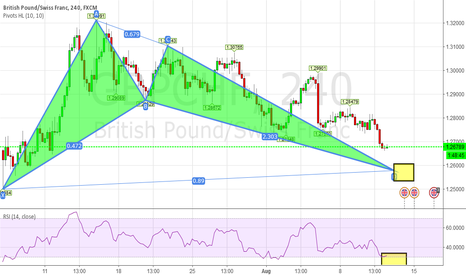 GBPCHF: [GBPCHF] Bat Bullish Formation. [Education Purpose\