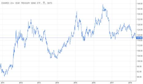 TLT: 利率突破關鍵位後 哪些股票可能是最大贏家?