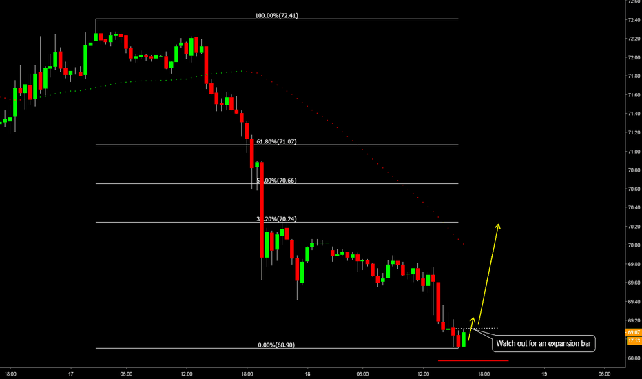USOIL: US Oil possible counter trade