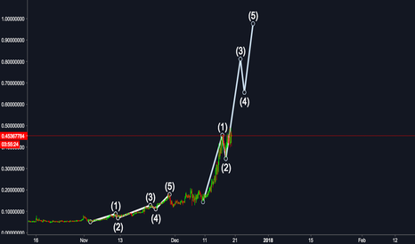 BTSUSD: next comes the 3rd wave